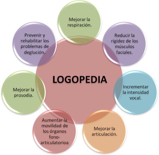 Áreas de la Logopedia